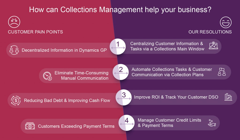 How Can Collections Management Help Your Business